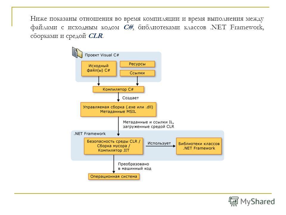 Ниже показаны отношения во время компиляции и время выполнения между файлами с исходным кодом C#, библиотеками классов.NET Framework, сборками и средой CLR.