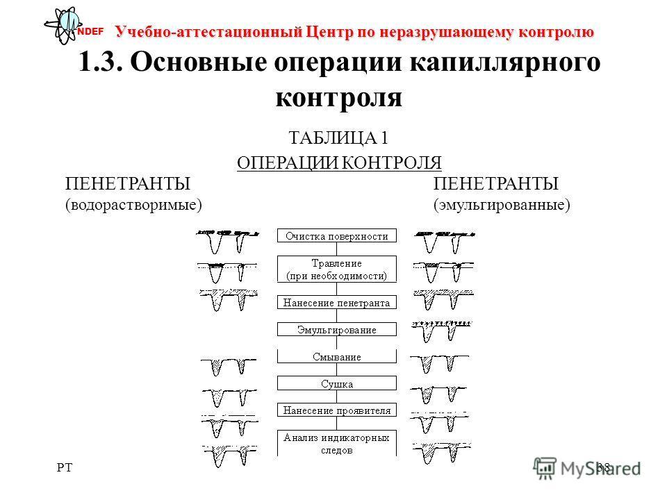 PT38 Учебно-аттестационный Центр по неразрушающему контролю NDEF 1.3. Основные операции капиллярного контроля ТАБЛИЦА 1 ОПЕРАЦИИ КОНТРОЛЯПЕНЕТРАНТЫ (водорастворимые)(эмульгированные)