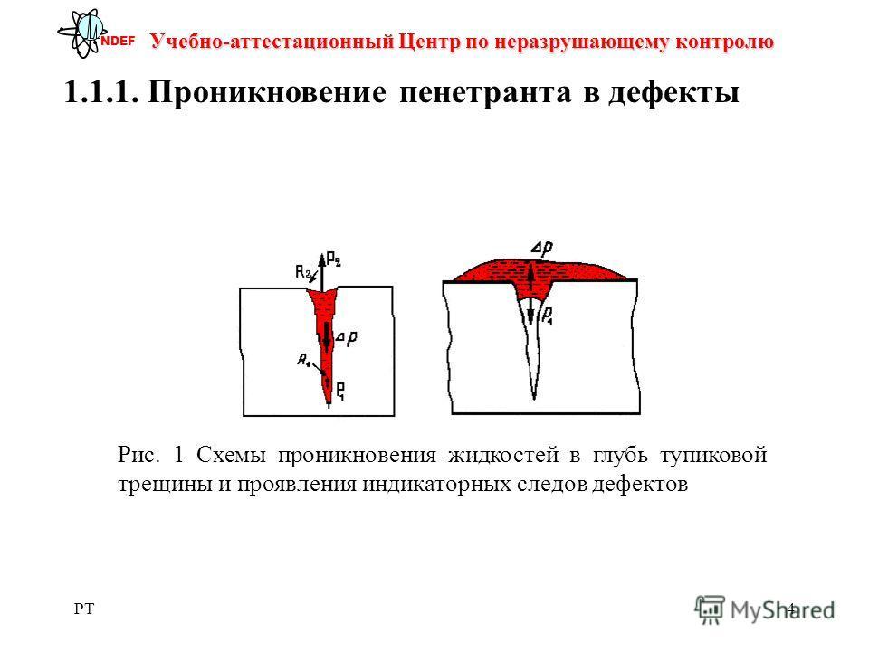 PT4 Учебно-аттестационный Центр по неразрушающему контролю NDEF 1.1.1. Проникновение пенетранта в дефекты Рис. 1 Схемы проникновения жидкостей в глубь тупиковой трещины и проявления индикаторных следов дефектов
