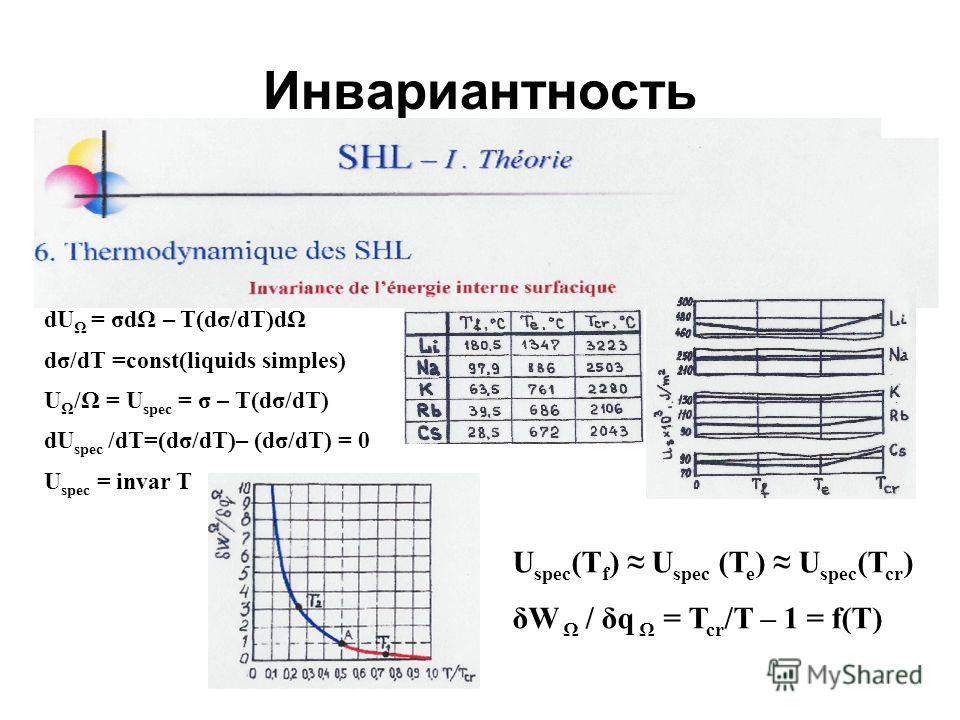 Инвариантность dU Ω = σdΩ – T(dσ/dT)dΩ dσ/dT =const(liquids simples) U Ω /Ω = U spec = σ – T(dσ/dT) dU spec /dT=(dσ/dT)– (dσ/dT) = 0 U spec = invar T U spec (T f ) U spec (T e ) U spec (T cr ) δW Ω / δq Ω = T cr /T – 1 = f(T)