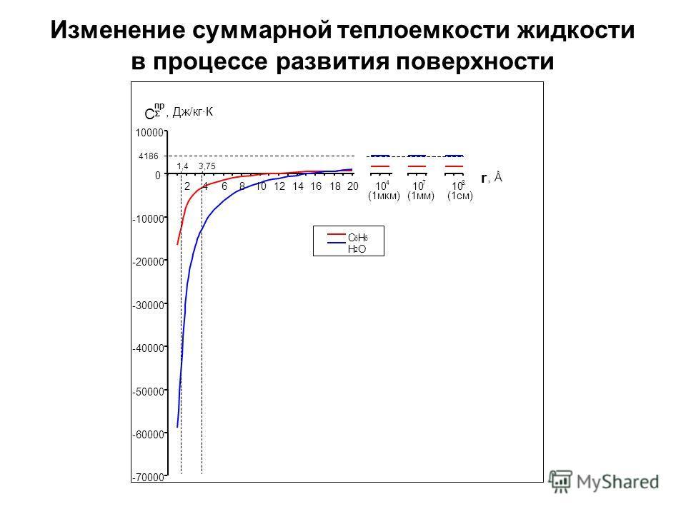Изменение суммарной теплоемкости жидкости в процессе развития поверхности
