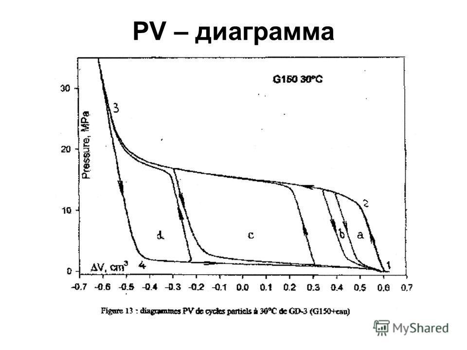 PV – диаграмма