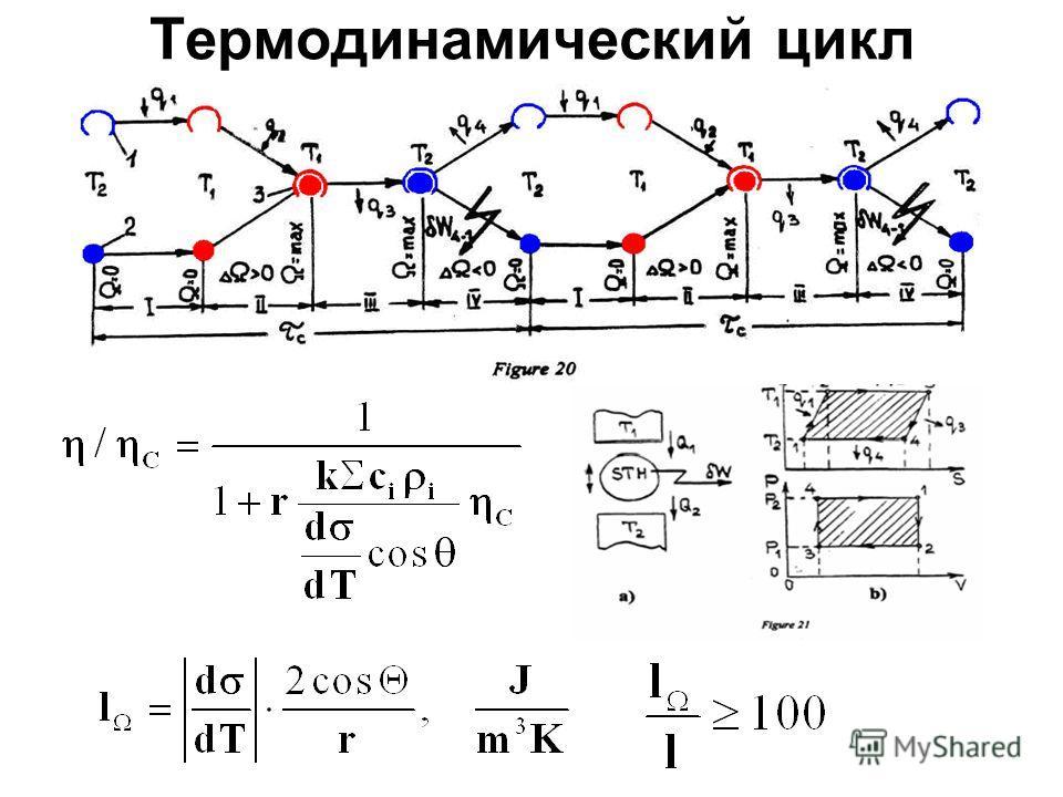 Термодинамический цикл