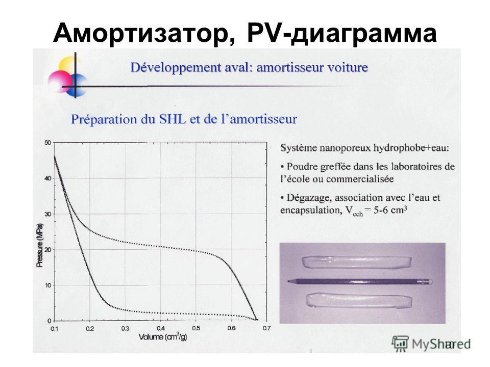 Амортизатор, PV-диаграмма