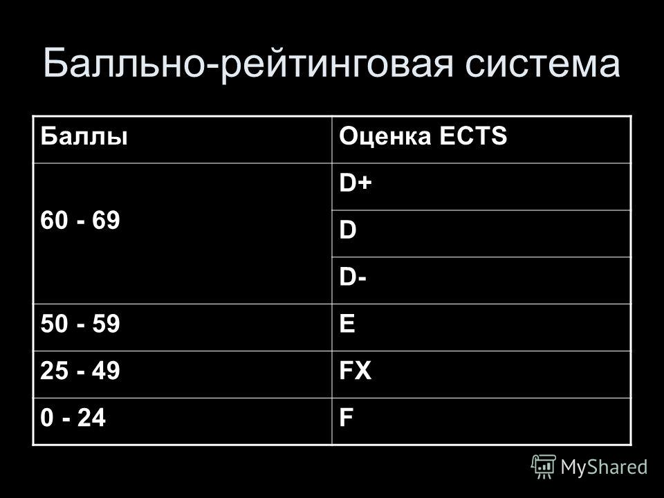 Балльно-рейтинговая система БаллыОценка ECTS 60 - 69 D+ D D- 50 - 59E 25 - 49FX 0 - 24F