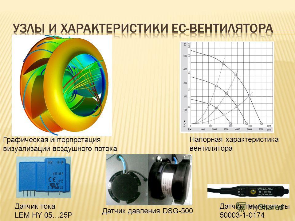 Датчик температуры 50003-1-0174 Датчик давления DSG-500 Датчик тока LEM HY 05…25P Графическая интерпретация визуализации воздушного потока Напорная характеристика вентилятора
