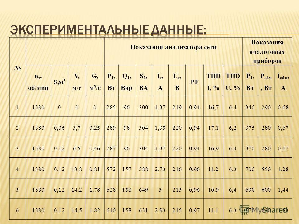 Показания анализатора сети Показания аналоговых приборов n з, об/мин S,м 2 V, м/с G, м 3 /с Р 1, Вт Q 1, Вaр S 1, ВА Iс,АIс,А Uс,BUс,B PF THD I, % THD U, % Р 1, Вт P обм, Вт I обм, А 11380000285963001,372190,9416,76,43402900,68 213800,063,70,25289983