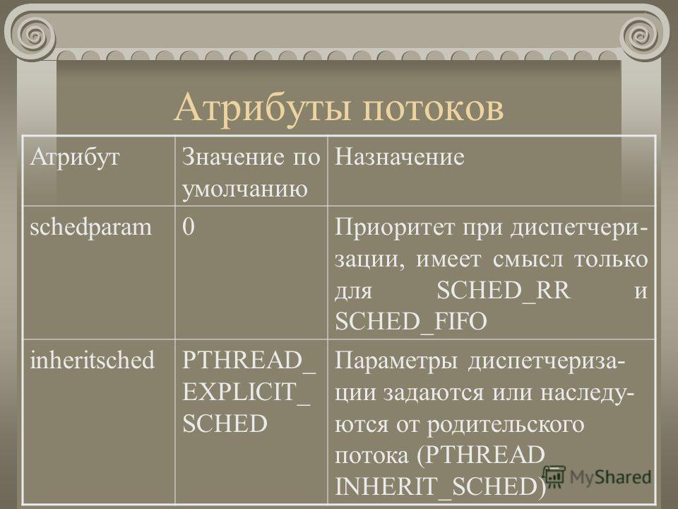 Атрибуты потоков АтрибутЗначение по умолчанию Назначение schedparam0Приоритет при диспетчери- зации, имеет смысл только для SCHED_RR и SCHED_FIFO inheritschedPTHREAD_ EXPLICIT_ SCHED Параметры диспетчериза- ции задаются или наследу- ются от родительс