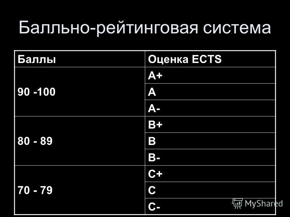 Балльно-рейтинговая система БаллыОценка ECTS 90 -100 A+ A A- 80 - 89 B+ B B- 70 - 79 C+ C C-