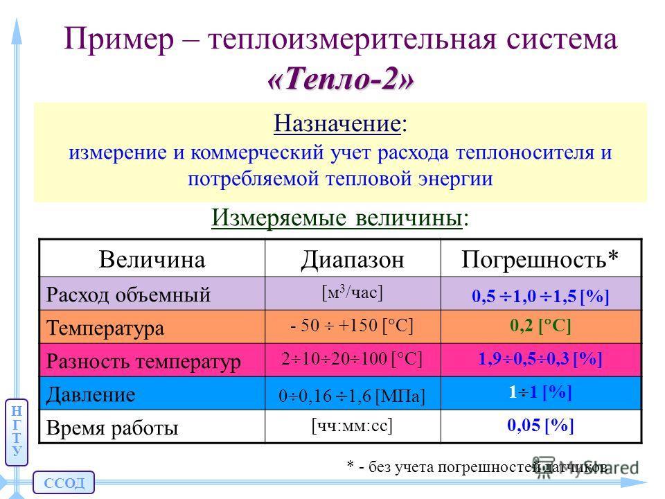 ССОД НГТУНГТУ «Тепло-2» Пример – теплоизмерительная система «Тепло-2» Назначение: измерение и коммерческий учет расхода теплоносителя и потребляемой тепловой энергии Измеряемые величины: ВеличинаДиапазонПогрешность* Расход объемный [м 3 /час] 0,5 1,0