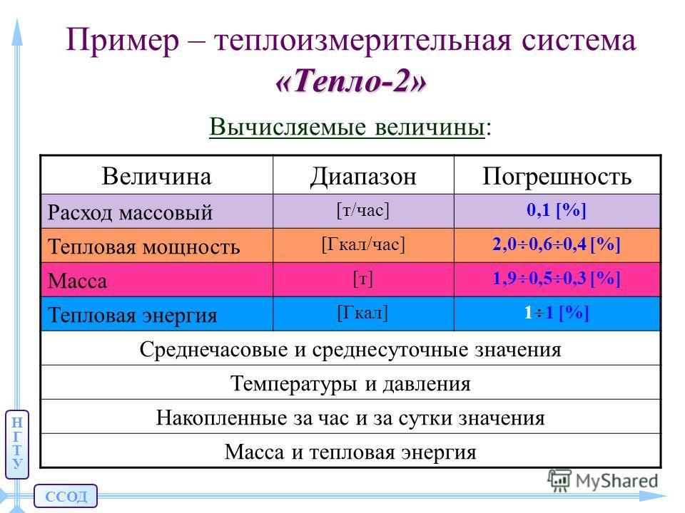 ССОД НГТУНГТУ «Тепло-2» Пример – теплоизмерительная система «Тепло-2» Вычисляемые величины: ВеличинаДиапазонПогрешность Расход массовый [т/час]0,1 [%] Тепловая мощность [Гкал/час] 2,0 0,6 0,4 [%] Масса [т][т] 1,9 0,5 0,3 [%] Тепловая энергия [Гкал] 1