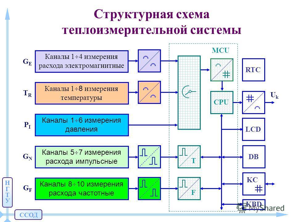ССОД НГТУНГТУ Структурная схема теплоизмерительной системы Каналы 1 4 измерения расхода электромагнитные Каналы 1 8 измерения температуры Каналы 1 6 измерения давления Каналы 5 7 измерения расхода импульсные Каналы 8 10 измерения расхода частотные DB