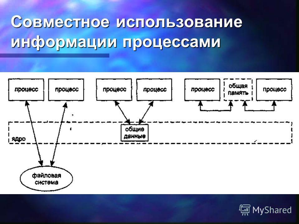Совместное использование информации процессами