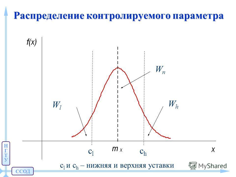 ССОД НГТУНГТУ Распределение контролируемого параметра WnWn сlсl сhсh WhWh WlWl сl сl и сh сh – нижняя и верхняя уставки