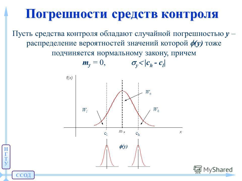 ССОД НГТУНГТУ Погрешности средств контроля Пусть средства контроля обладают случайной погрешностью y – распределение вероятностей значений которой (y) тоже подчиняется нормальному закону, причем my my = 0, y |ch |ch - сl|сl| WnWn сlсl сhсh WhWh WlWl