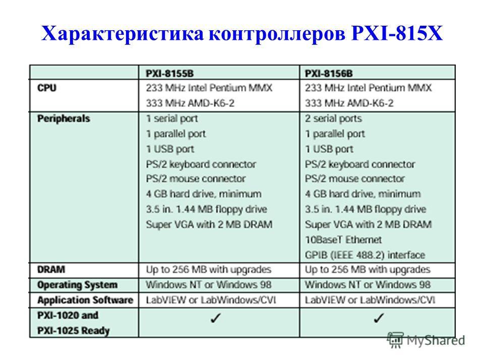 Характеристика контроллеров PXI-815Х
