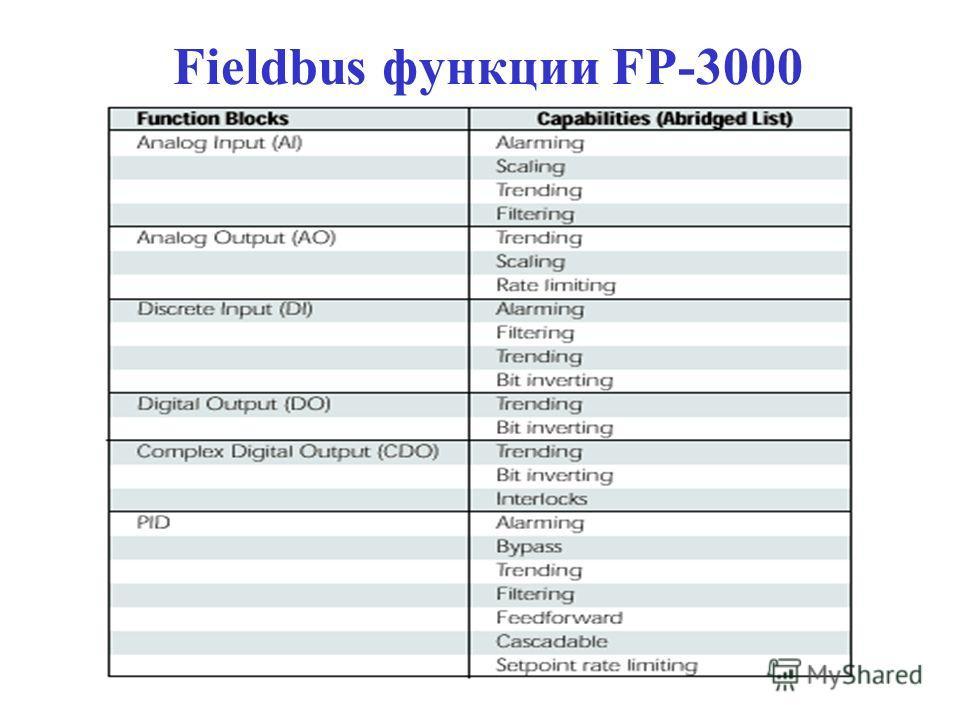 Fieldbus функции FP-3000