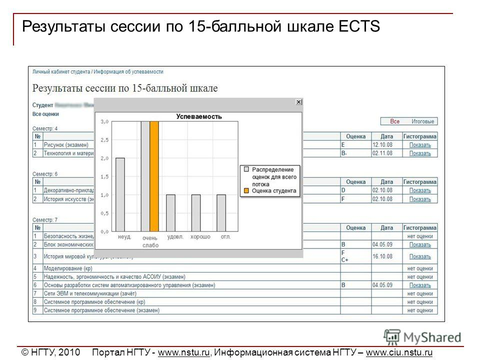 Результаты сессии по 15-балльной шкале ECTS © НГТУ, 2010 Портал НГТУ - www.nstu.ru, Информационная система НГТУ – www.ciu.nstu.ru