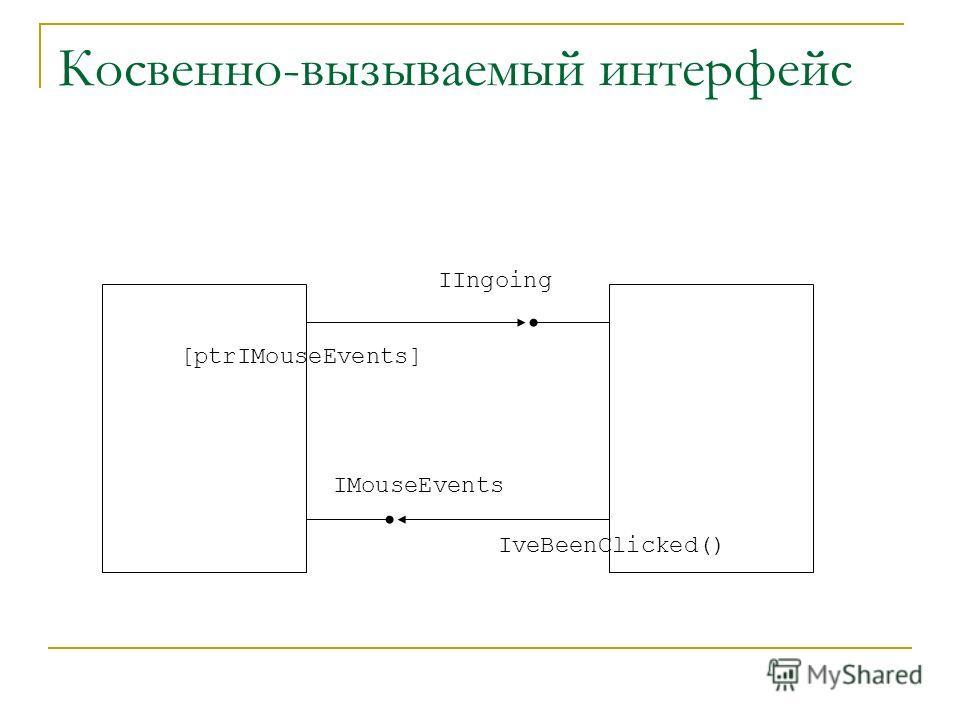Косвенно-вызываемый интерфейс IIngoing IveBeenClicked() IMouseEvents [ptrIMouseEvents]