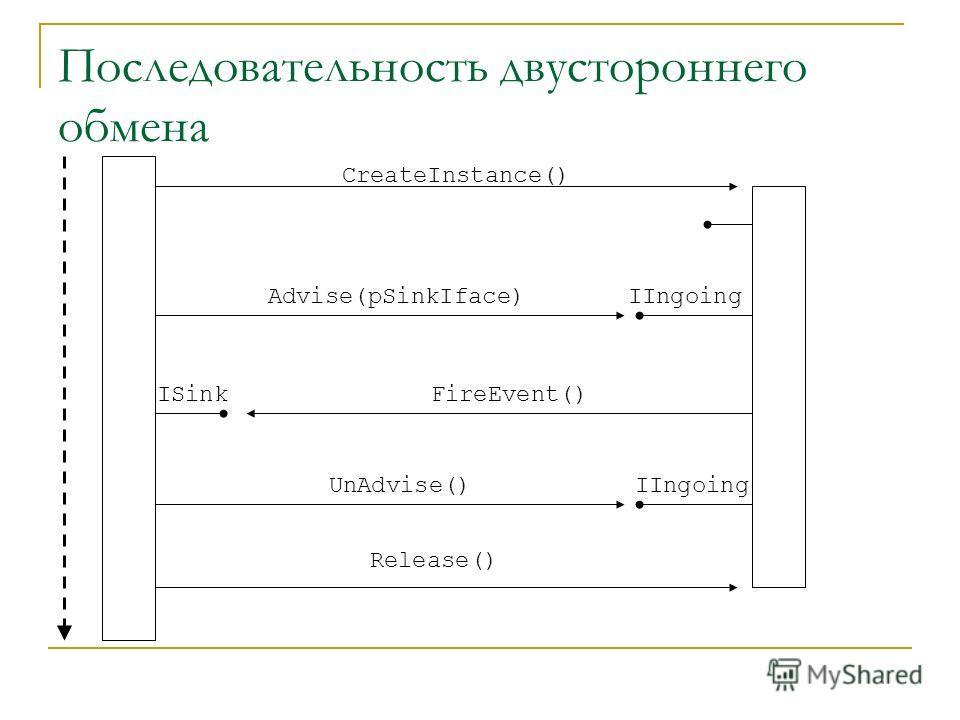 Последовательность двустороннего обмена CreateInstance() Release() Advise(pSinkIface) UnAdvise() FireEvent()ISink IIngoing