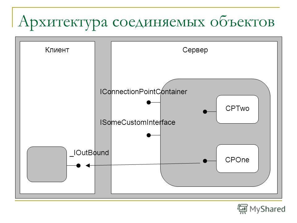 Архитектура соединяемых объектов КлиентСервер CPTwo CPOne IConnectionPointContainer ISomeCustomInterface _IOutBound