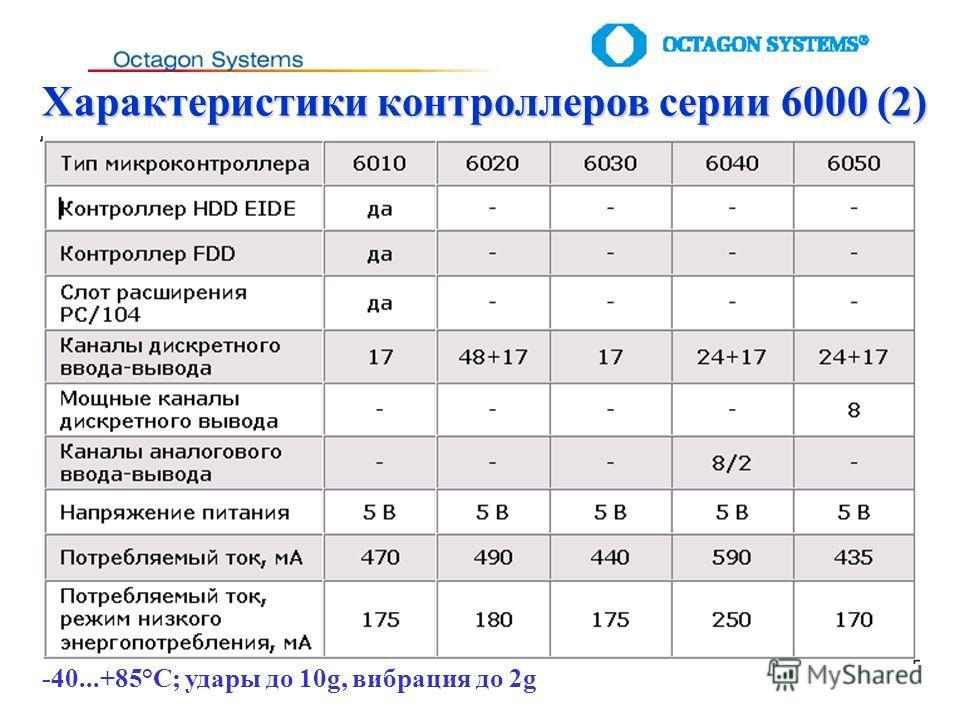 Характеристики контроллеров серии 6000 (2) -40...+85°С; удары до 10g, вибрация до 2g
