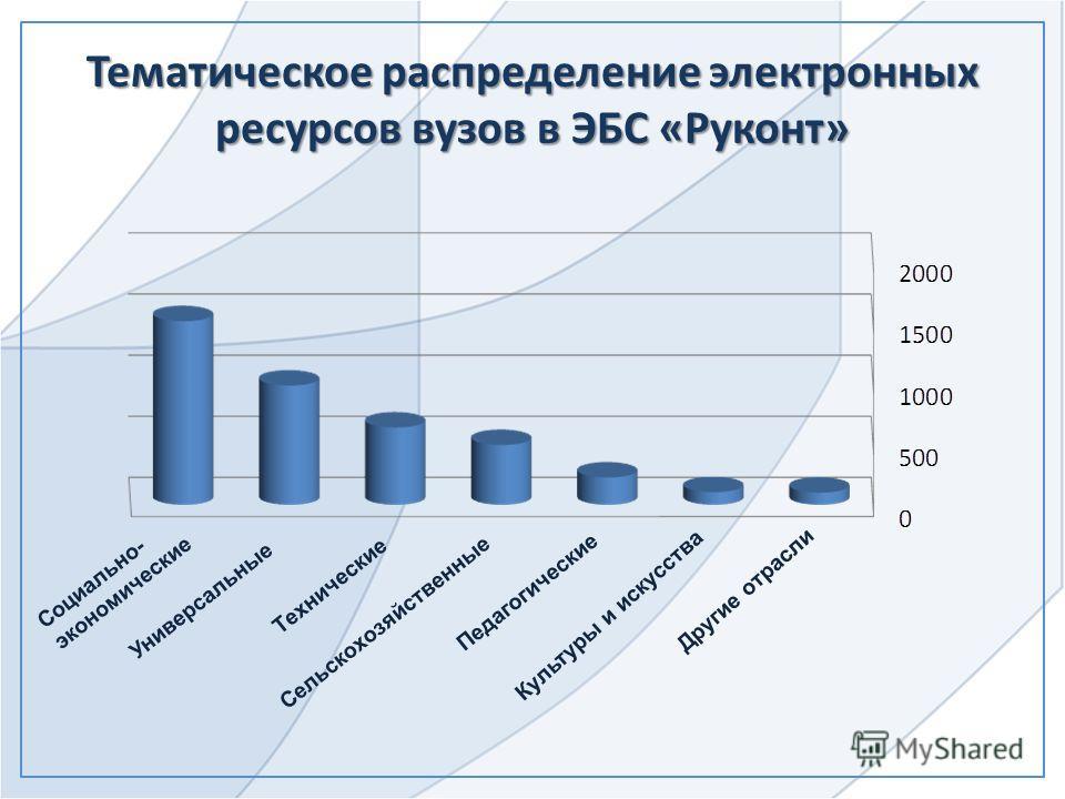 Тематическое распределение электронных ресурсов вузов в ЭБС «Руконт» Социально- экономические Универсальные Технические Сельскохозяйственные Педагогические Другие отрасли Культуры и искусства