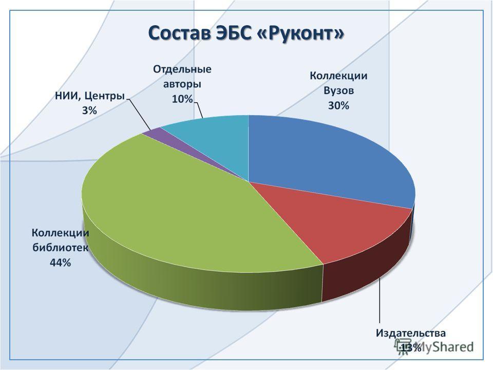 Состав ЭБС «Руконт»