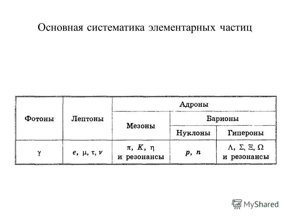 Основная систематика элементарных частиц