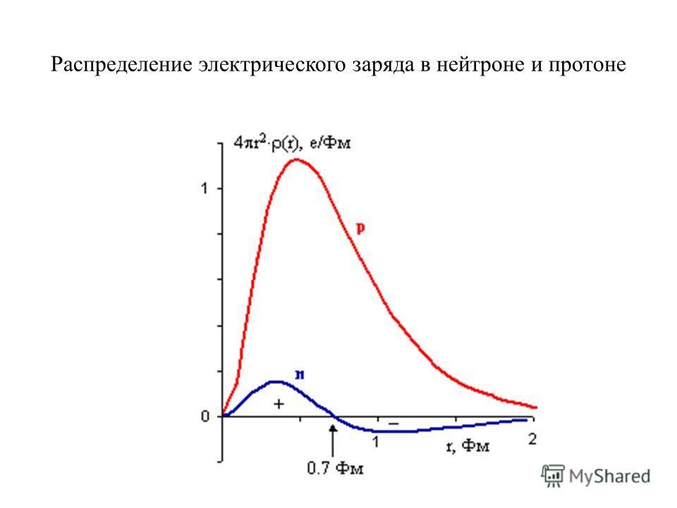 Распределение электрического заряда в нейтроне и протоне