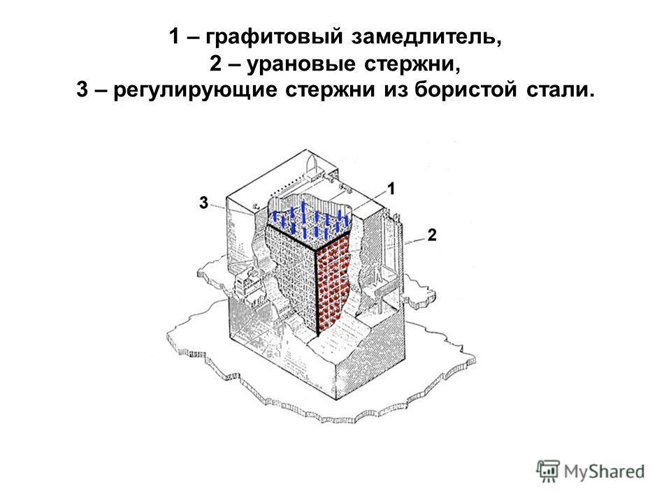 1 – графитовый замедлитель, 2 – урановые стержни, 3 – регулирующие стержни из бористой стали.
