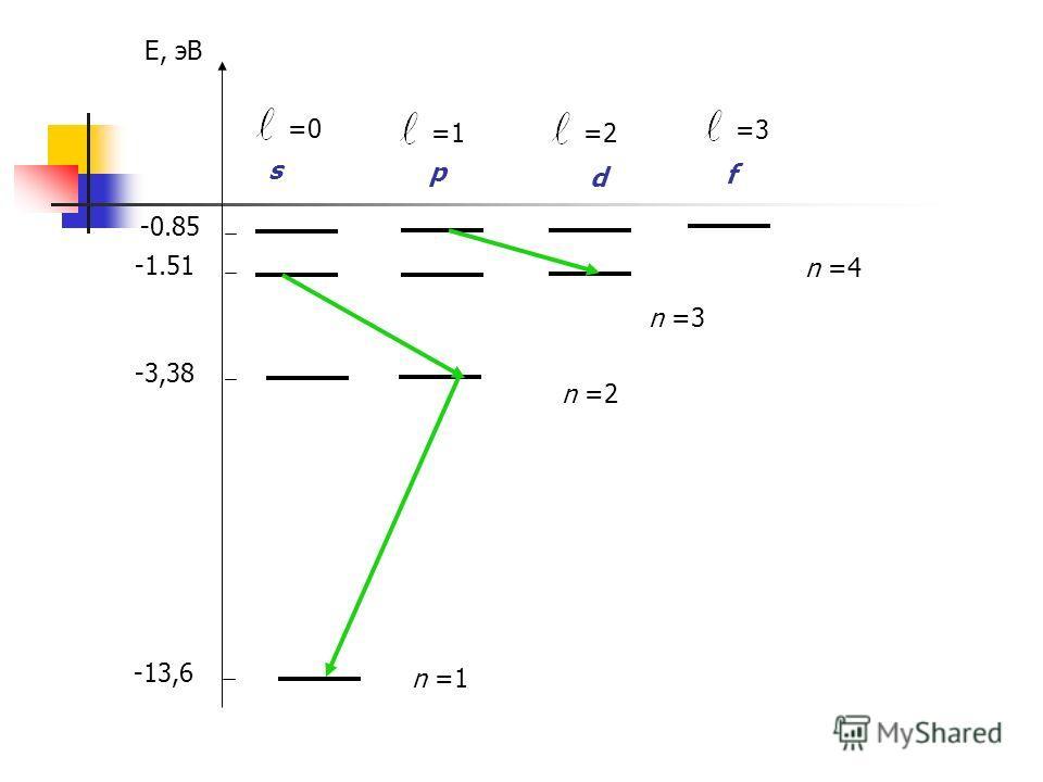 Е, эВ -13,6 n =1 -3,38 n =2 -1.51 n =3 -0.85 n =4 =0 =1 =2 =3 s p d f