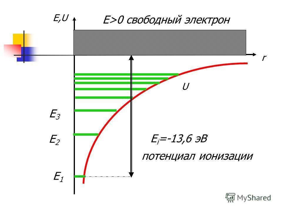 r E,U U E1E1 E2E2 E3E3 E i =-13,6 эВ E>0 свободный электрон потенциал ионизации