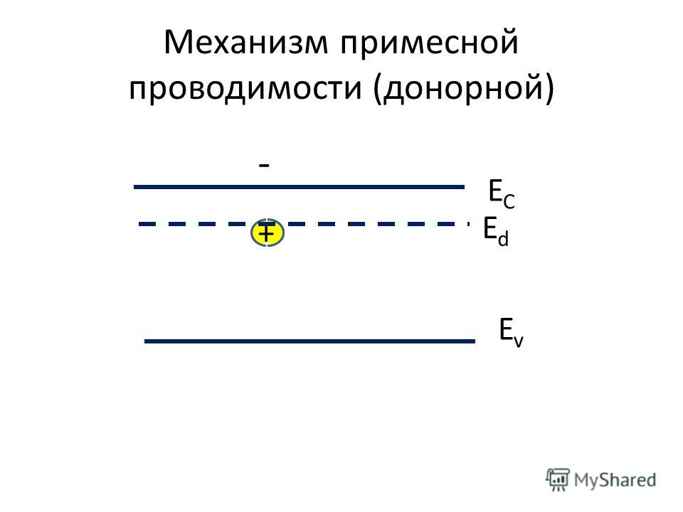 Механизм примесной проводимости (донорной) ECEC EvEv ++++++++ + - EdEd