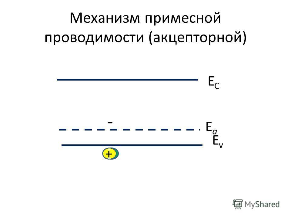 Механизм примесной проводимости (акцепторной) ECEC EvEv ++++++++ + - EaEa