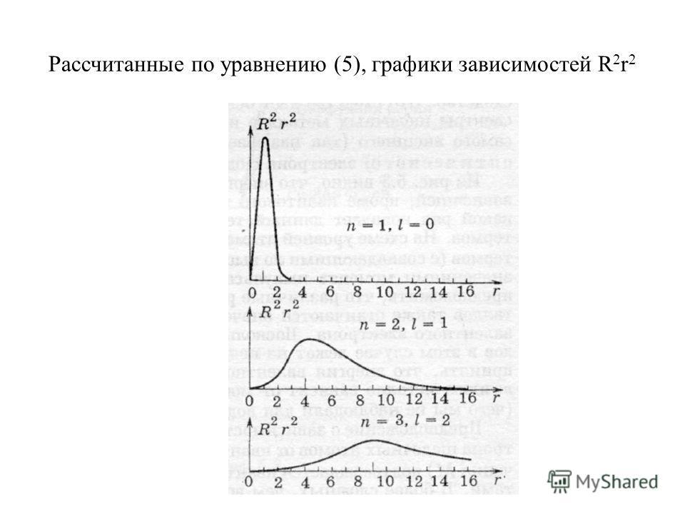 Рассчитанные по уравнению (5), графики зависимостей R 2 r 2