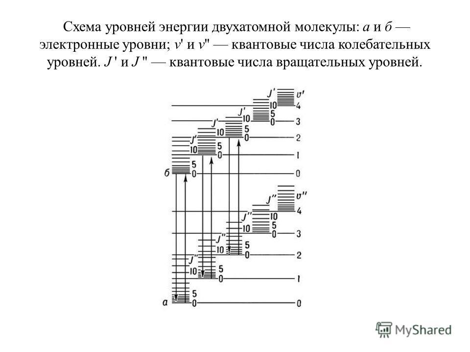 Схема уровней энергии двухатомной молекулы: а и б электронные уровни; v' и v'' квантовые числа колебательных уровней. J ' и J '' квантовые числа вращательных уровней.