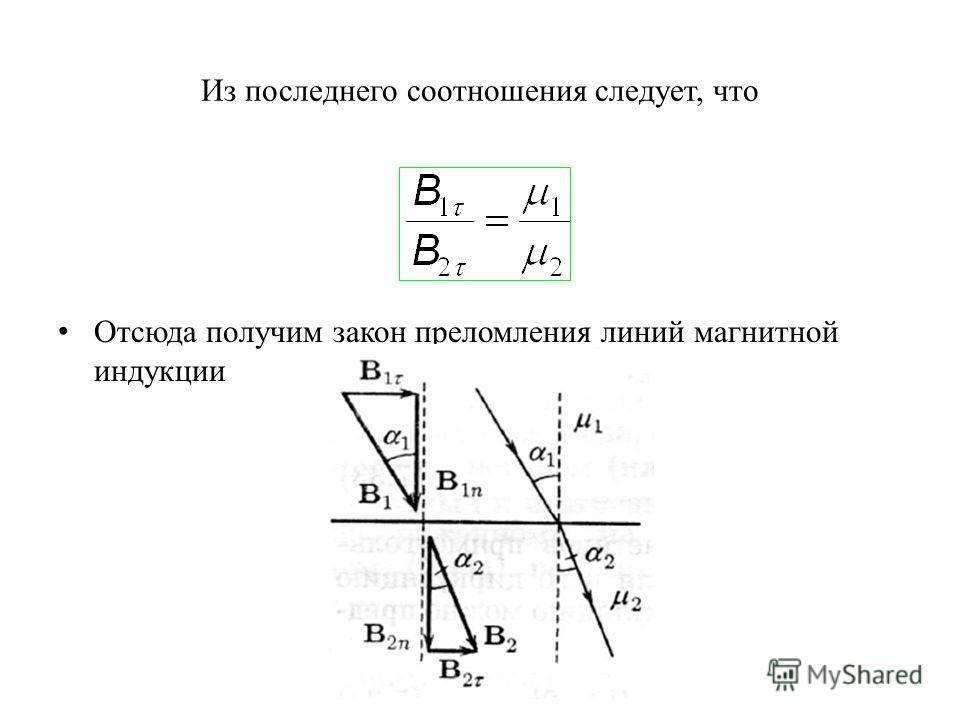 Из последнего соотношения следует, что Отсюда получим закон преломления линий магнитной индукции