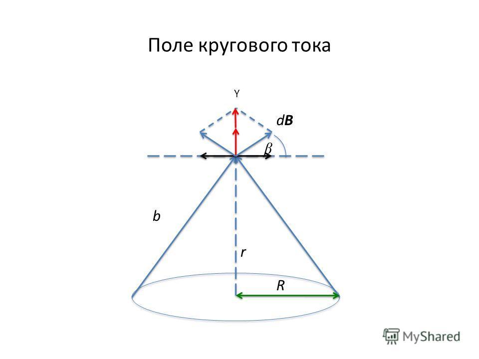 Поле кругового тока R r b β dBdB Y