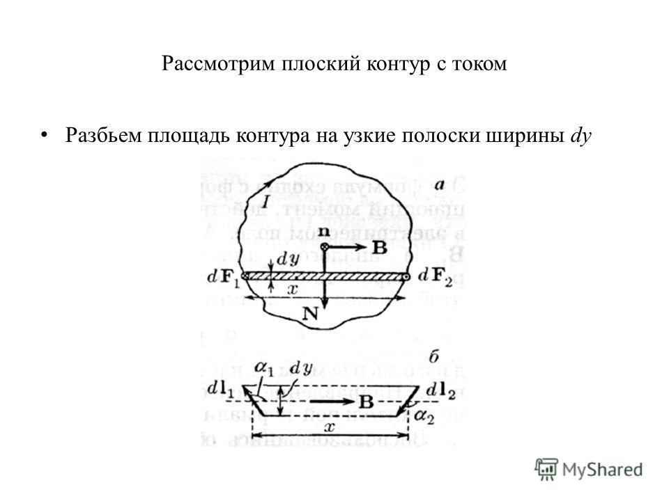 Рассмотрим плоский контур с током Разбьем площадь контура на узкие полоски ширины dy