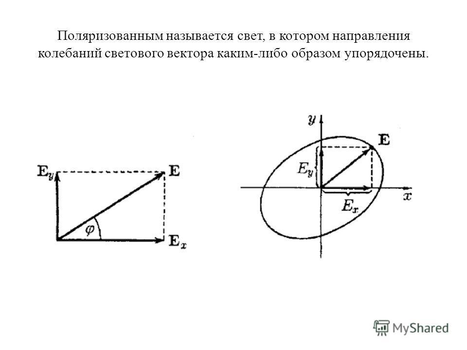 Поляризованным называется свет, в котором направления колебаний светового вектора каким-либо образом упорядочены.
