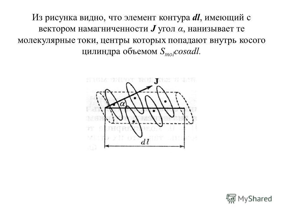 Из рисунка видно, что элемент контура dl, имеющий с вектором намагниченности J угол α, нанизывает те молекулярные токи, центры которых попадают внутрь косого цилиндра объемом S mol cosαdl.