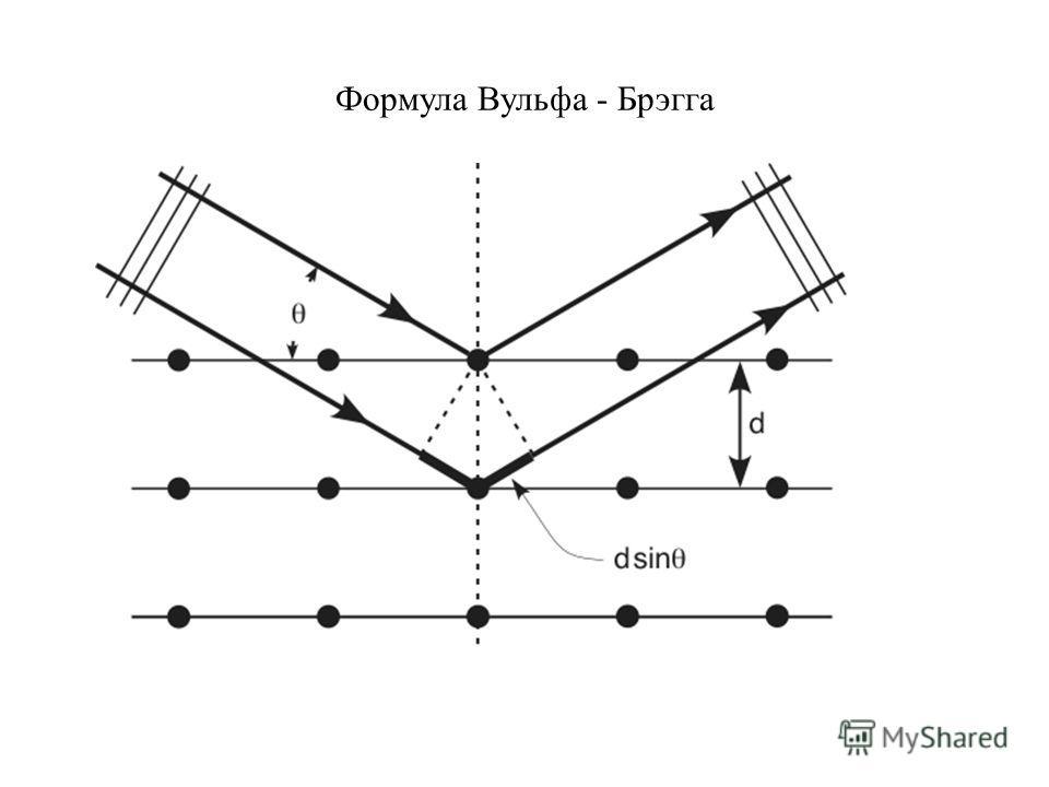 Формула Вульфа - Брэгга