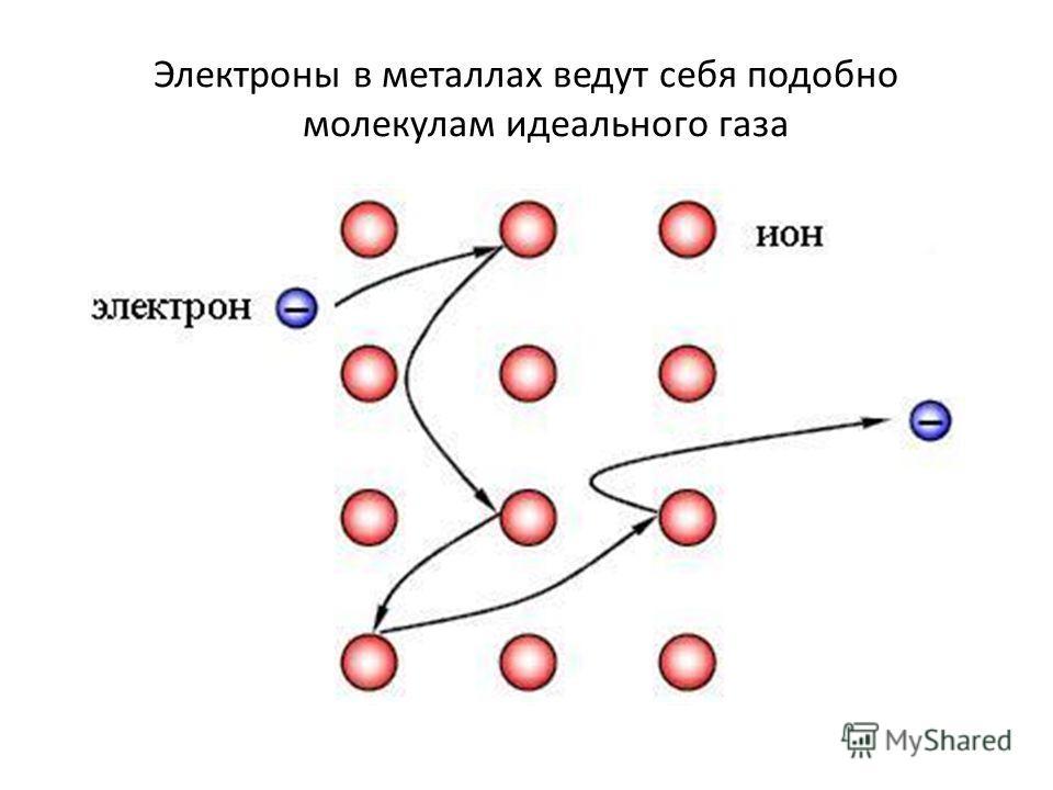 Электроны в металлах ведут себя подобно молекулам идеального газа