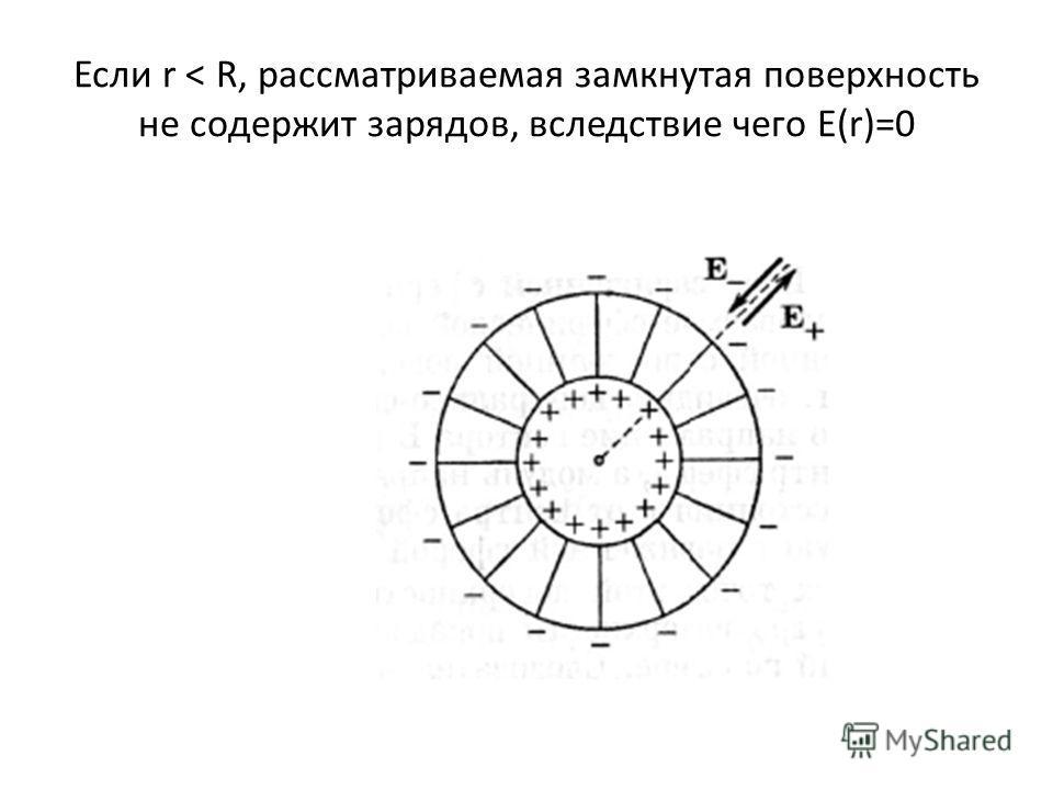 Если r < R, рассматриваемая замкнутая поверхность не содержит зарядов, вследствие чего E(r)=0