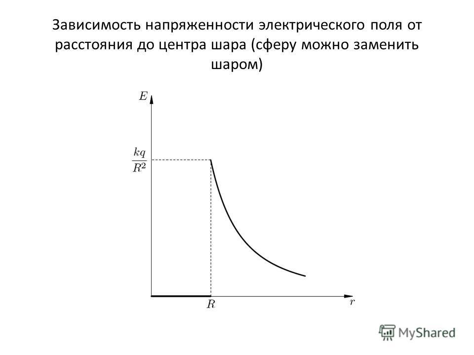 Зависимость напряженности электрического поля от расстояния до центра шара (сферу можно заменить шаром)
