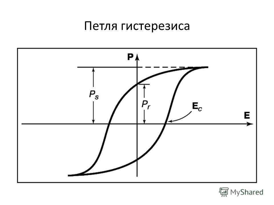 Петля гистерезиса