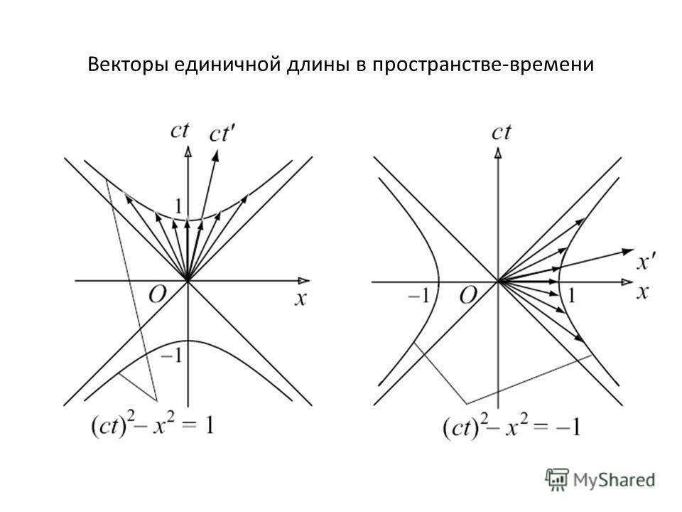 Векторы единичной длины в пространстве-времени