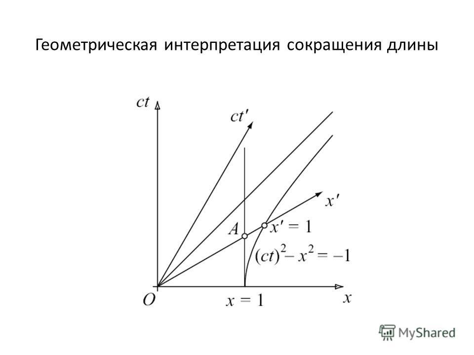 Геометрическая интерпретация сокращения длины
