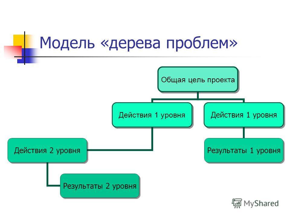 Общая цель проекта Действия 1 уровня Действия 2 уровня Результаты 2 уровня Действия 1 уровня Результаты 1 уровня Модель «дерева проблем»